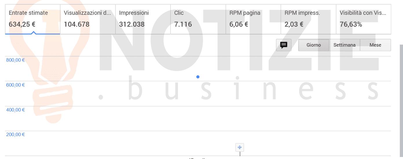 guadagni google adsense al giorno