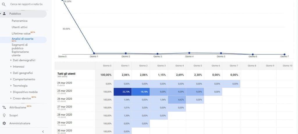 Google Analytics Analisi di coorte