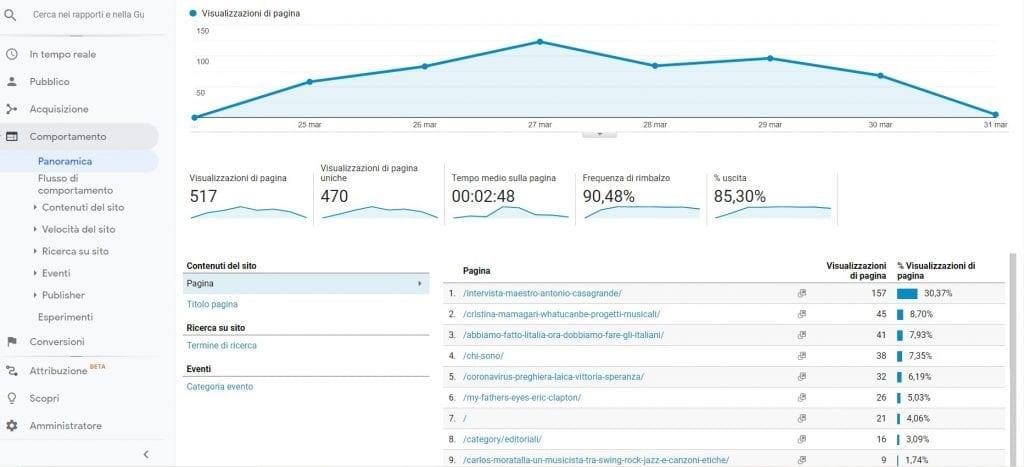 Google Analytics Comportamento panoramica