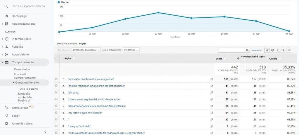 Google Analytics Pagine di uscita