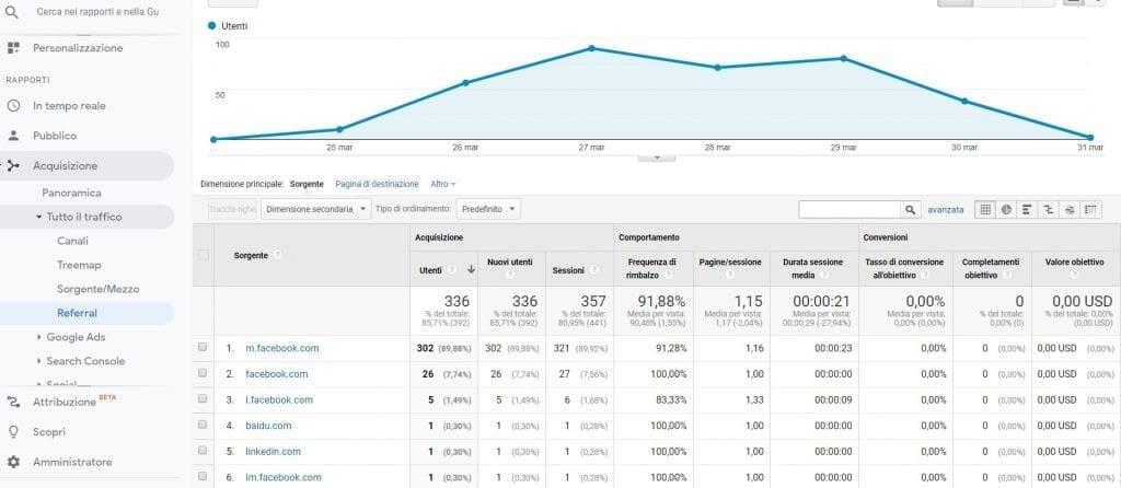 Google Analytics Referral