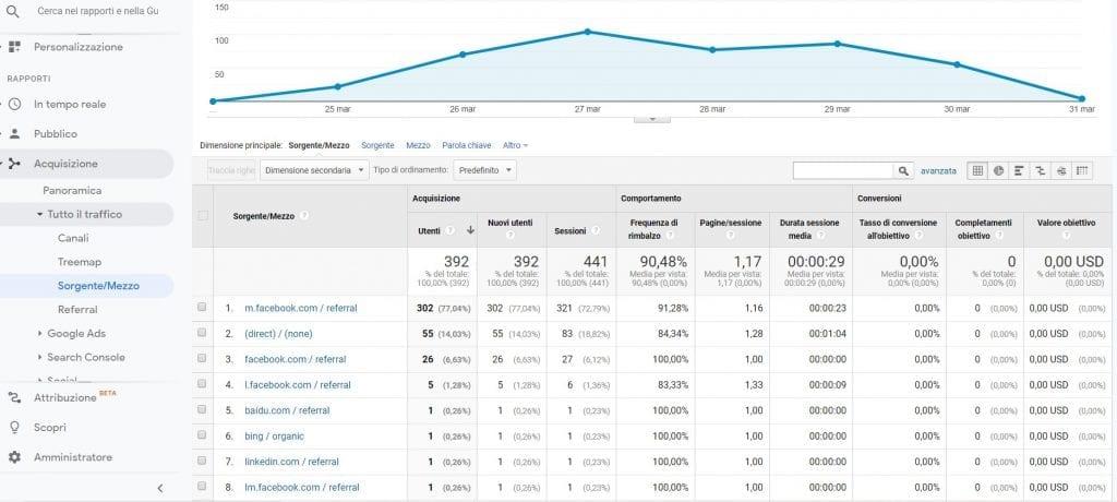Google Analytics Sorgente-mezzo