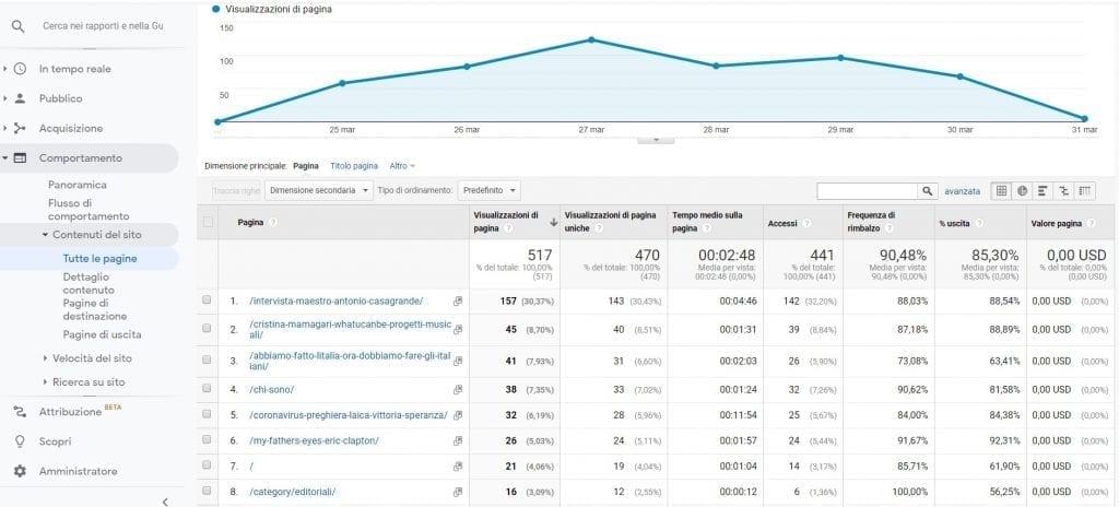 Google Analytics Tutte le pagine