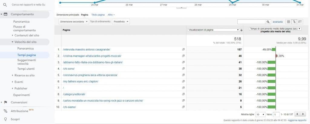 Google Analytics Velocità del sito-tempi pagine