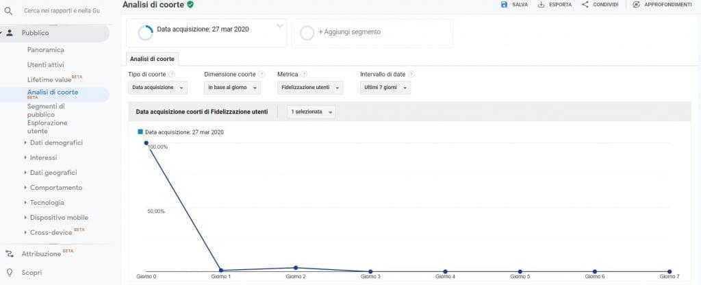 Google Analytics segmento coorte 27 marzo 2020