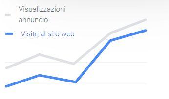 google ads statistiche