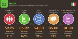 Le opportunità di Business sui Social Media