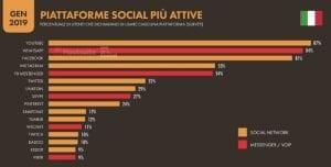 Quali sono i Social più utilizzati e su quale bisogna investire