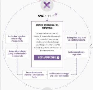 FNZ X-Hub