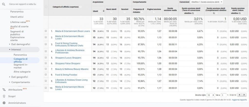 Google Analytics Categorie di affinità