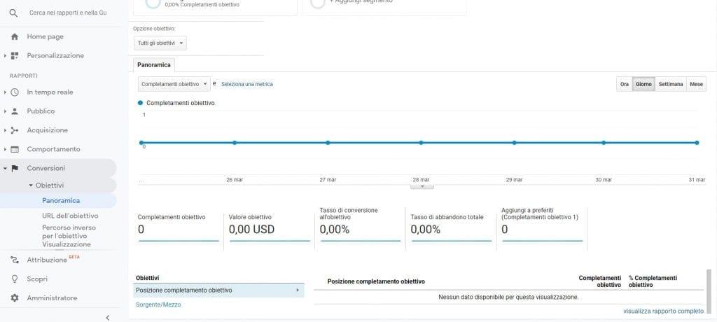 Google Analytics Panoramica obiettivo