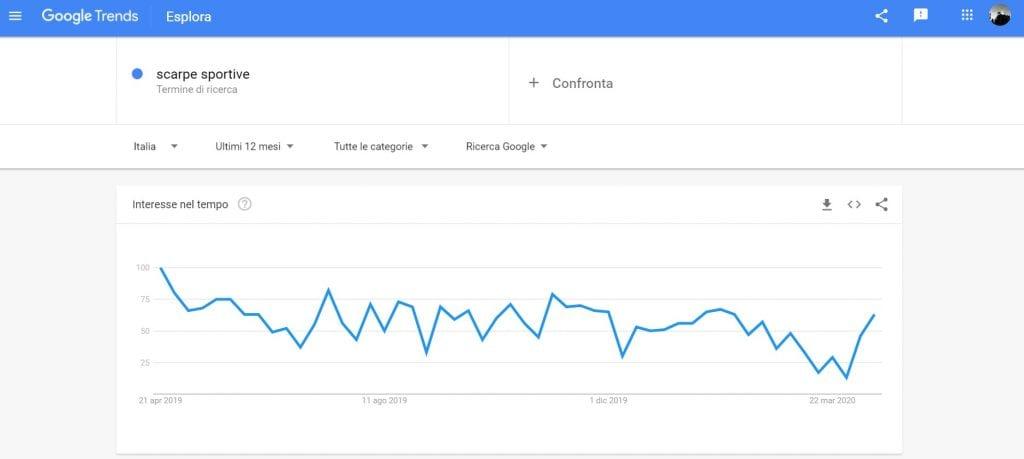 Google Trends Termine di ricerca