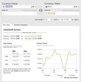 Cos'è Oanda investire in Forex Trading