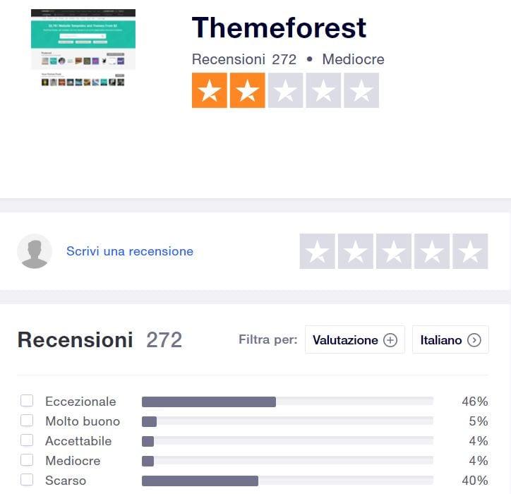Il giudizio degli utenti di TrusPilot su Themeforest non è sicuramente esaltante