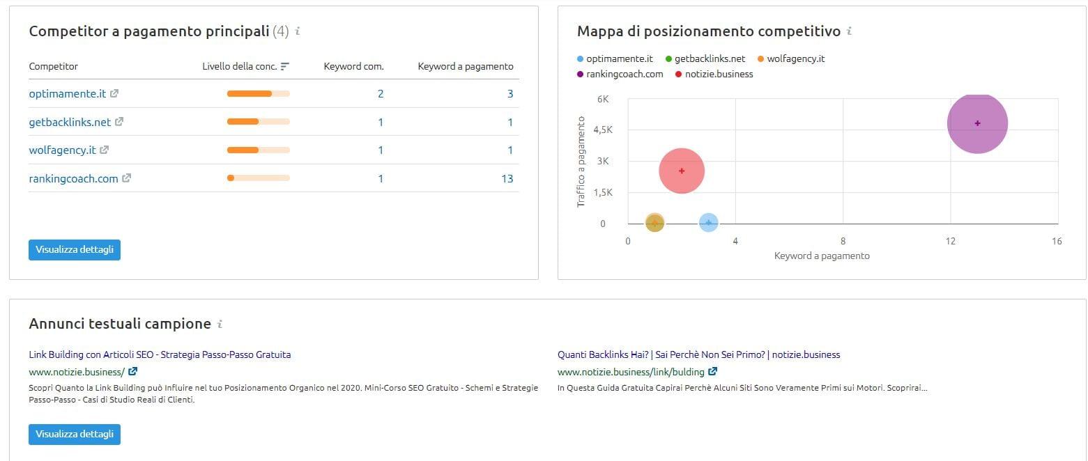 analisi 3 semrush