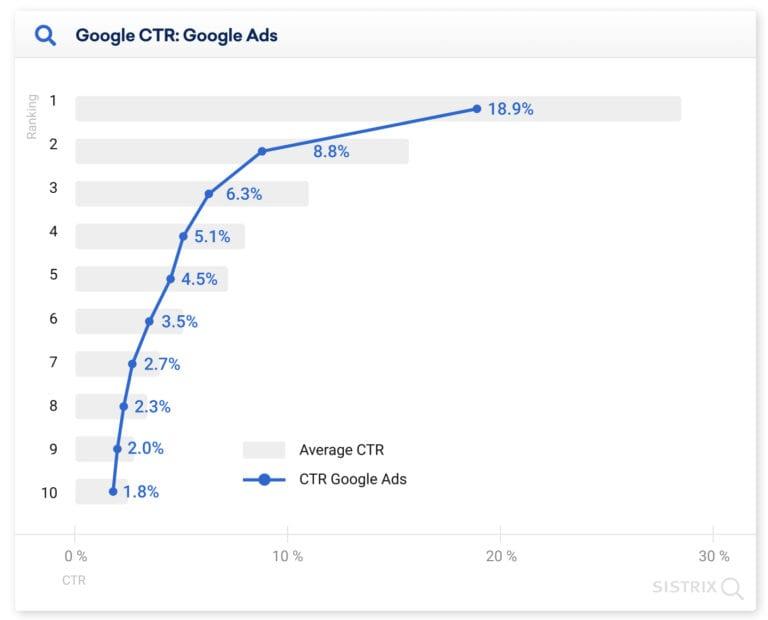 Google Ads CTR