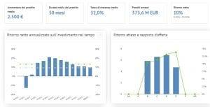 Opinioni su Prestiti P2P Lending con Bondora