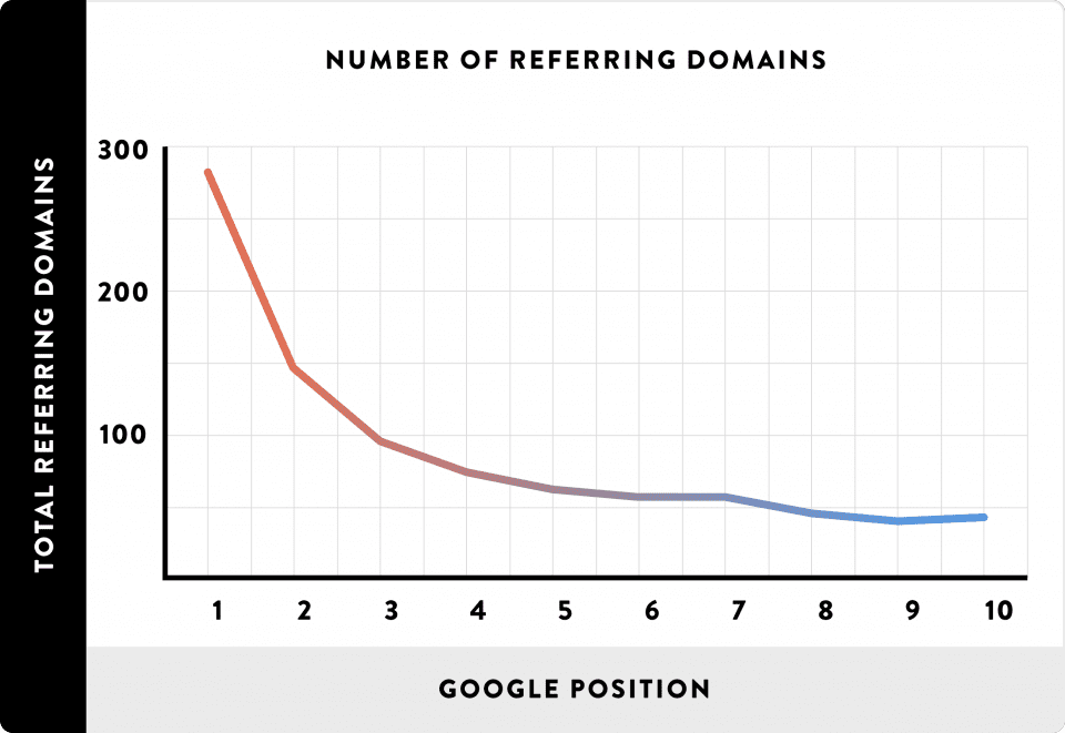 Backlinks refferring domains