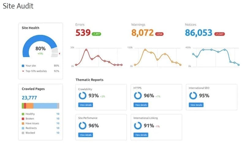 Semrush can be tried for free for seven days, at no cost, in order to test its validity