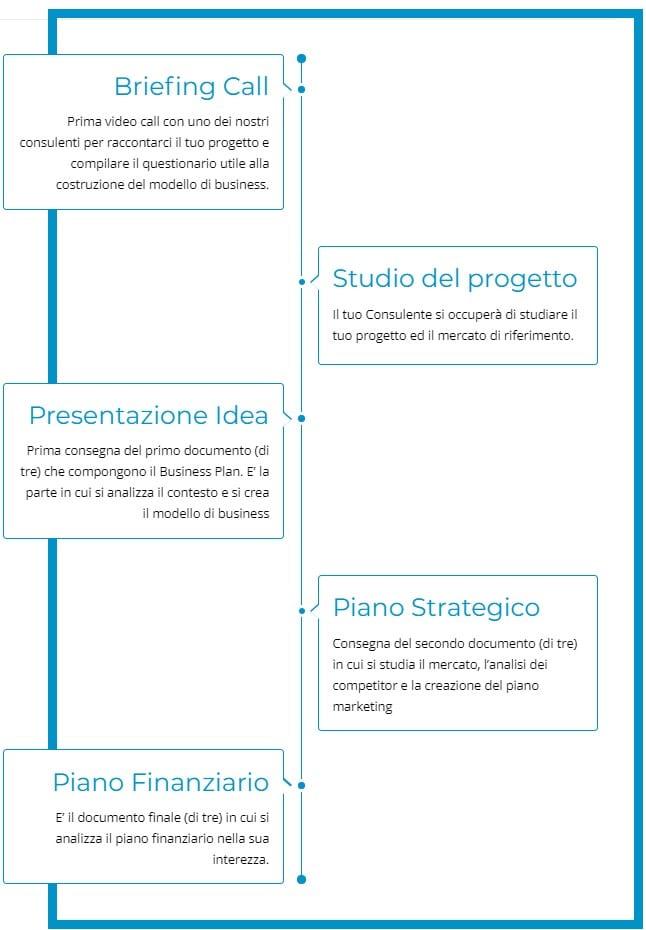 Creare business plan 2