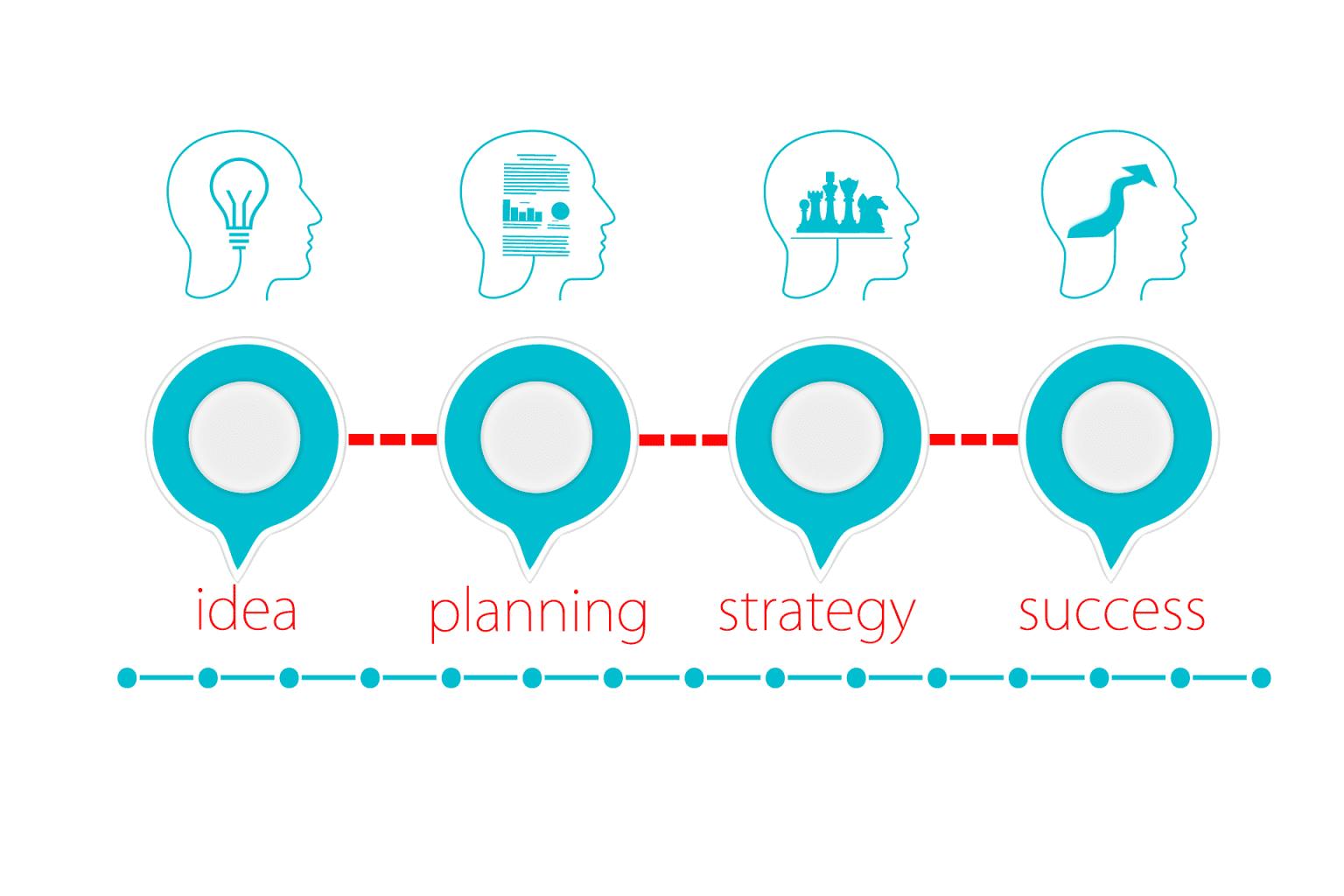 Business plan per startup 1